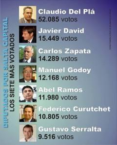 los_7_mas_votados